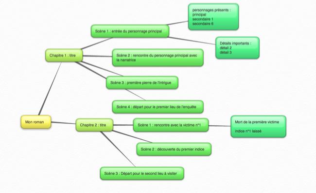 organiser mon roman avec une carte heuristique