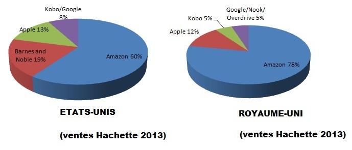 Répartition des distributeurs des ventes d'ebooks pour Hachette